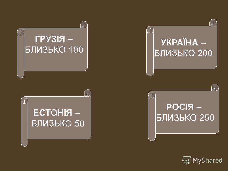 ЕСТОНІЯ – БЛИЗЬКО 50 ГРУЗІЯ – БЛИЗЬКО 100 РОСІЯ – БЛИЗЬКО 250 УКРАЇНА – БЛИЗЬКО 200