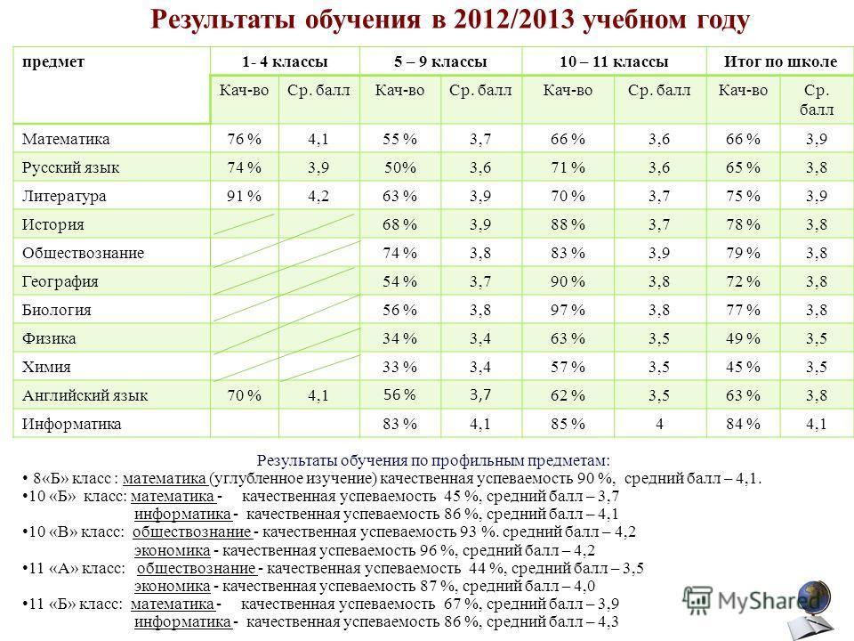 Результаты обучения в 2012/2013 учебном году Результаты обучения по профильным предметам: 8«Б» класс : математика (углубленное изучение) качественная успеваемость 90 %, средний балл – 4,1. 10 «Б» класс: математика - качественная успеваемость 45 %, ср