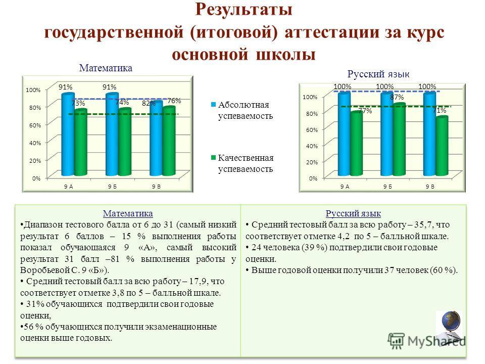 Результаты государственной (итоговой) аттестации за курс основной школы Математика Русский язык