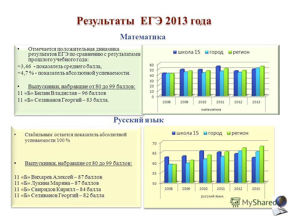Результаты ЕГЭ 2013 года Отмечается положительная динамика результатов ЕГЭ по сравнению с результатами прошлого учебного года: +3,46 - показатель среднего балла, +4,7 % - показатель абсолютной успеваемости. Выпускники, набравшие от 80 до 99 баллов: 1