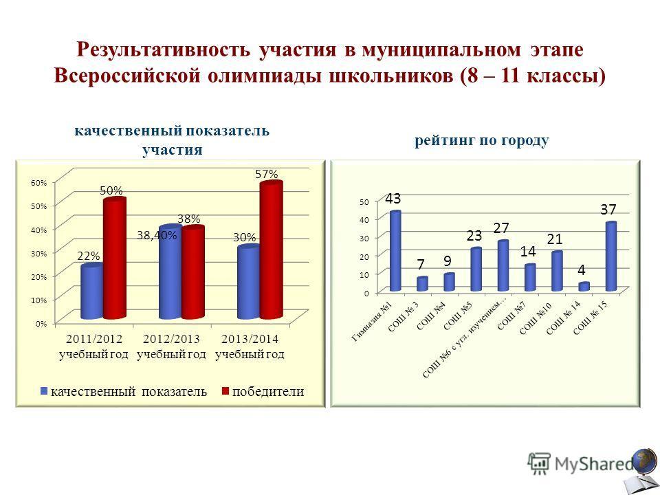 Результативность участия в муниципальном этапе Всероссийской олимпиады школьников (8 – 11 классы) качественный показатель участия рейтинг по городу