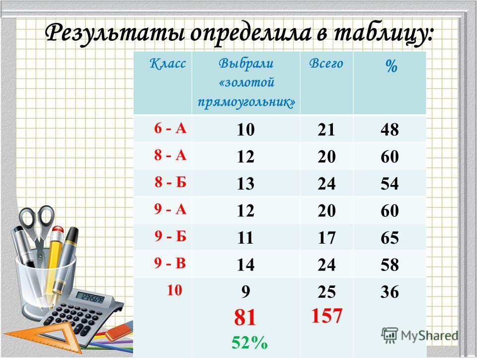 Результаты определила в таблицу: Класс Выбрали «золотой прямоугольник» Всего % 6 - А 102148 8 - А 122060 8 - Б 132454 9 - А 122060 9 - Б 111765 9 - В 142458 10 9 81 52% 25 157 36
