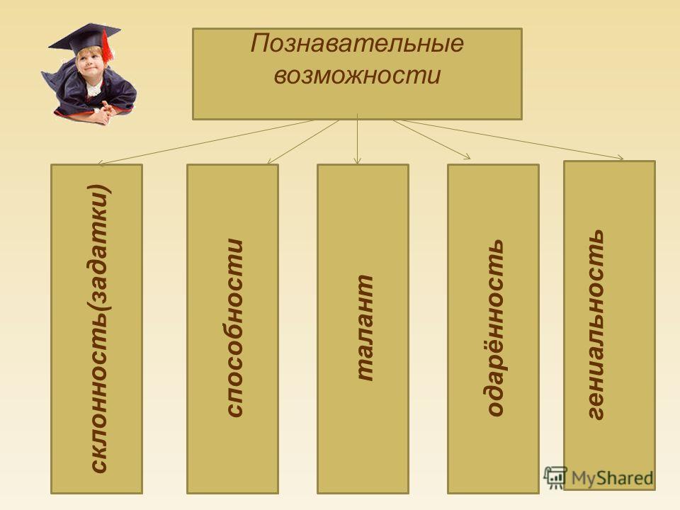 Познавательные возможности талант гениальность одарённостьспособности склонность ( задатки )