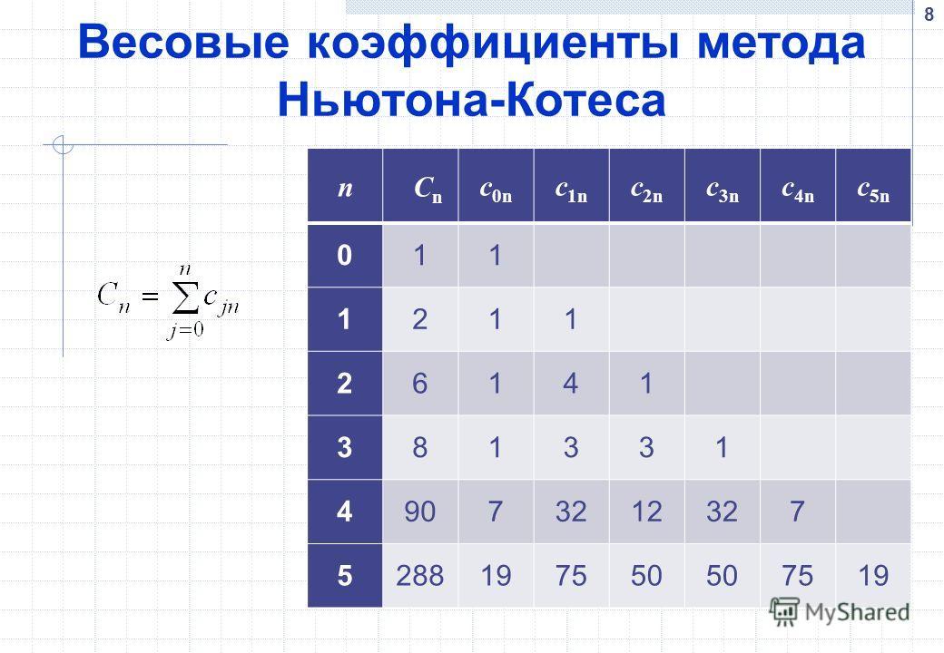 Весовые коэффициенты метода Ньютона-Котеса n C n c 0n c1nc1n c2nc2n c3nc3n c4nc4n c5nc5n 011 1211 26141 381331 49073212327 5288197550 7519 8