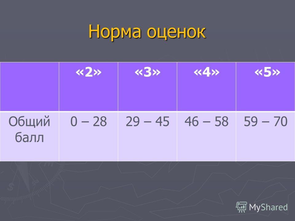 Норма оценок «2»«3»«4» «5» Общий балл 0 – 2829 – 4546 – 5859 – 70