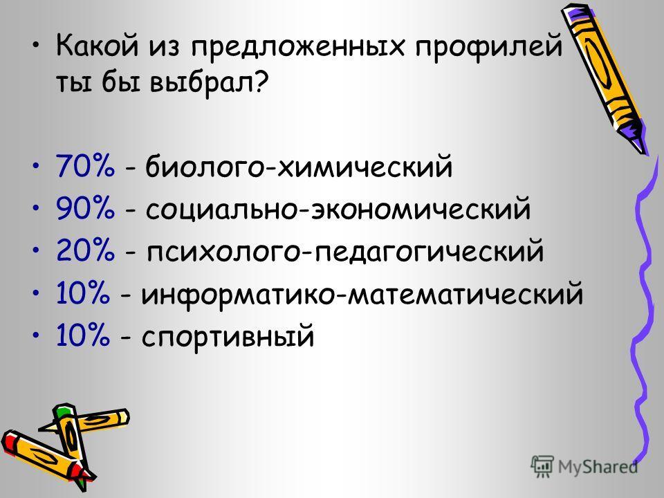 Какой из предложенных профилей ты бы выбрал? 70% - биолого-химический 90% - социально-экономический 20% - психолого-педагогический 10% - информатико-математический 10% - спортивный
