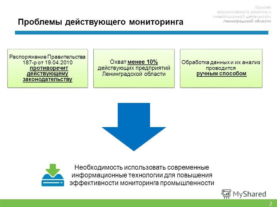 Комитет экономического развития и инвестиционной деятельности Ленинградской области 2 Необходимость использовать современные информационные технологии для повышения эффективности мониторинга промышленности Распоряжение Правительства 187-р от 19.04.20