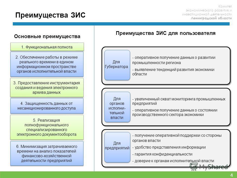 Комитет экономического развития и инвестиционной деятельности Ленинградской области 4 Преимущества ЗИС 1. Функциональная полнота 4. Защищенность данных от несанкционированного доступа 2. Обеспечение работы в режиме реального времени в едином информац