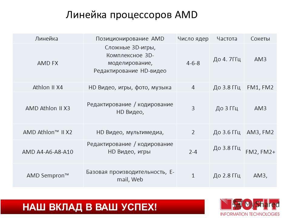 НАШ ВКЛАД В ВАШ УСПЕХ! Линейка Позиционирование AMDЧисло ядерЧастотаСокеты AMD FX Сложные 3D-игры, Комплексное 3D- моделирование, Редактирование HD-видео 4-6-8 До 4. 7ГГцAM3 Athlon II X4HD Видео, игры, фото, музыка4До 3.8 ГГцFM1, FM2 AMD Athlon II X3