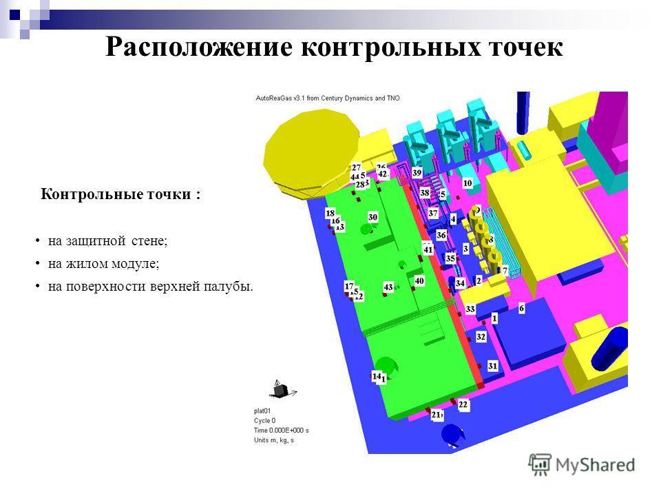 Расположение контрольных точек Контрольные точки : на защитной стене; на жилом модуле; на поверхности верхней палубы.