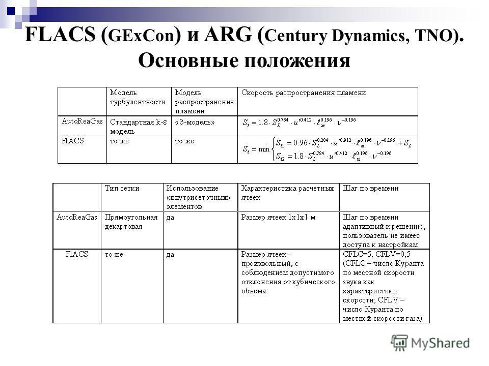 FLACS ( GExCon ) и ARG ( Century Dynamics, TNO ). Основные положения