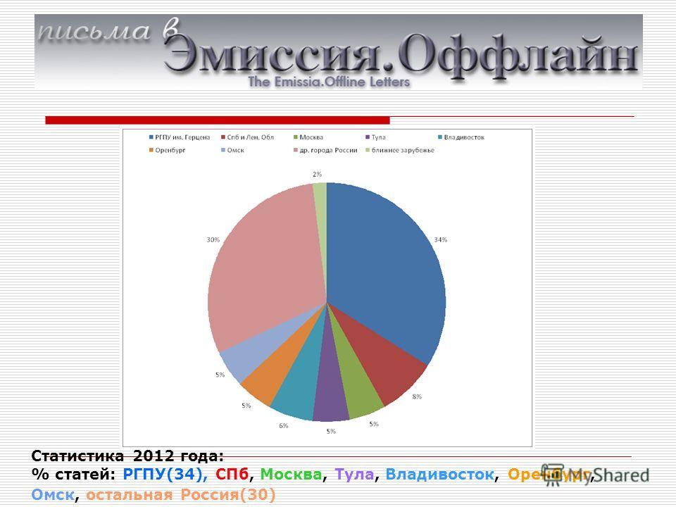 Статистика 2012 года: % статей: РГПУ(34), СПб, Москва, Тула, Владивосток, Оренбург, Омск, остальная Россия(30)