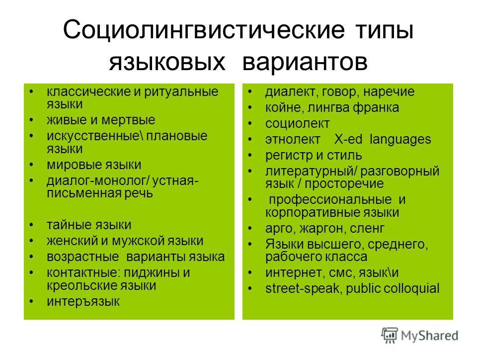 Социолингвистические типы языковых вариантов классические и ритуальные языки живые и мертвые искусственные\ плановые языки мировые языки диалог-монолог/ устная- письменная речь тайные языки женский и мужской языки возрастные варианты языка контактные