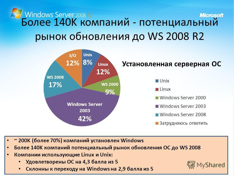 Более 140K компаний - потенциальный рынок обновления до WS 2008 R2 ~ 200K (более 70%) компаний установлен Windows Более 140K компаний потенциальный рынок обновления ОС до WS 2008 Компании использующие Linux и Unix: Удовлетворены ОС на 4,3 балла из 5