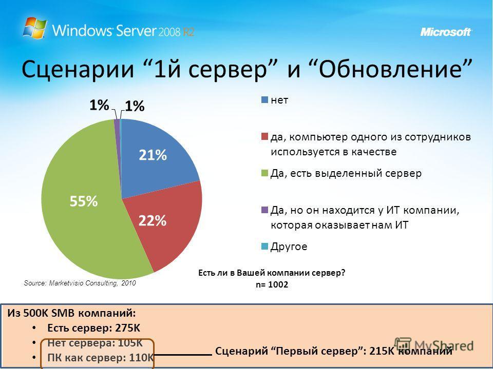 Сценарии 1й сервер и Обновление Из 500K SMB компаний: Есть сервер: 275K Нет сервера: 105K ПК как сервер: 110K Сценарий Первый сервер: 215K компаний