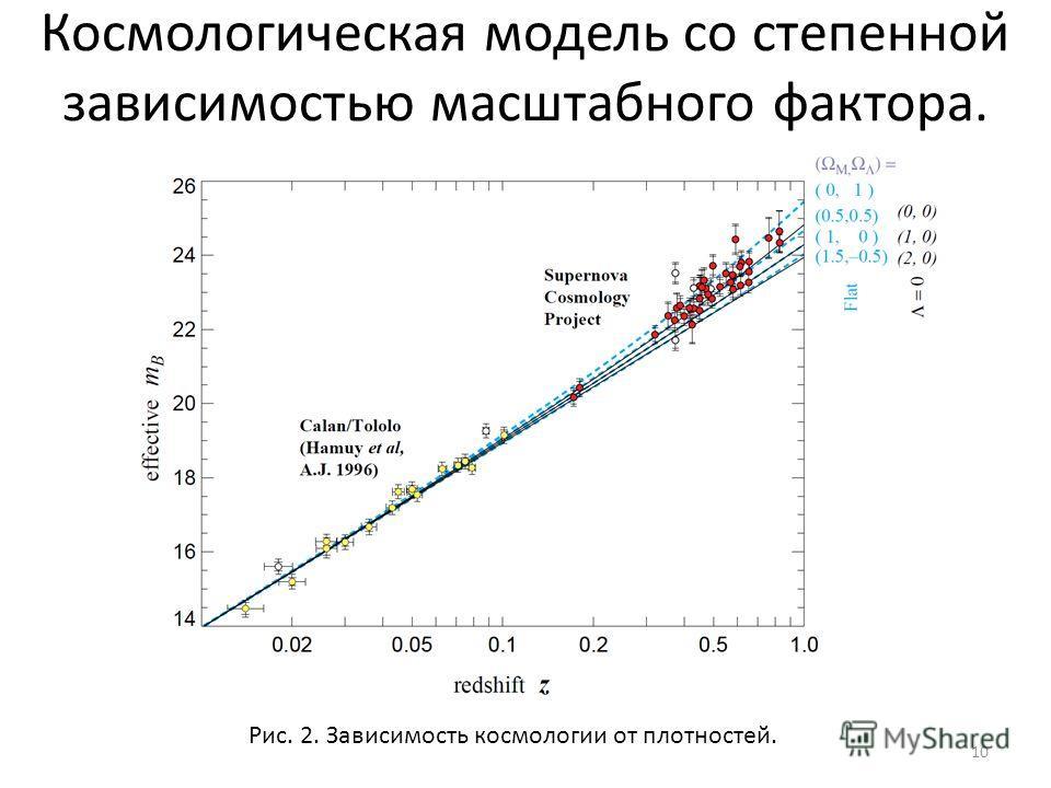 10 Рис. 2. Зависимость космологии от плотностей. Космологическая модель со степенной зависимостью масштабного фактора.