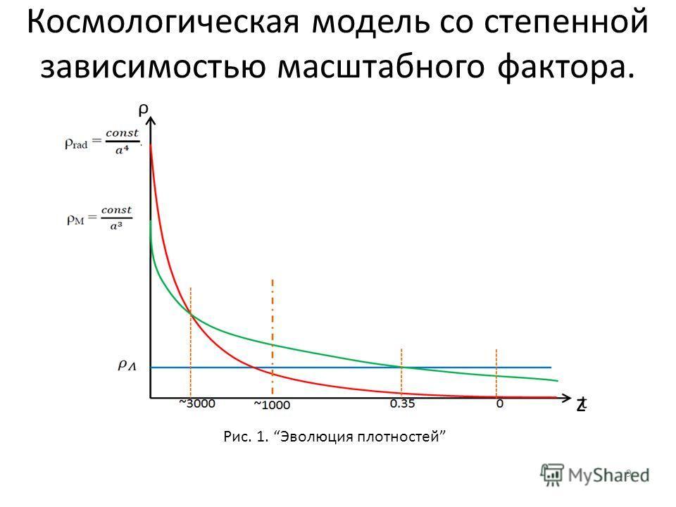 9 t ρ 00.35~3000 Рис. 1. Эволюция плотностей ~1000 Космологическая модель со степенной зависимостью масштабного фактора. z