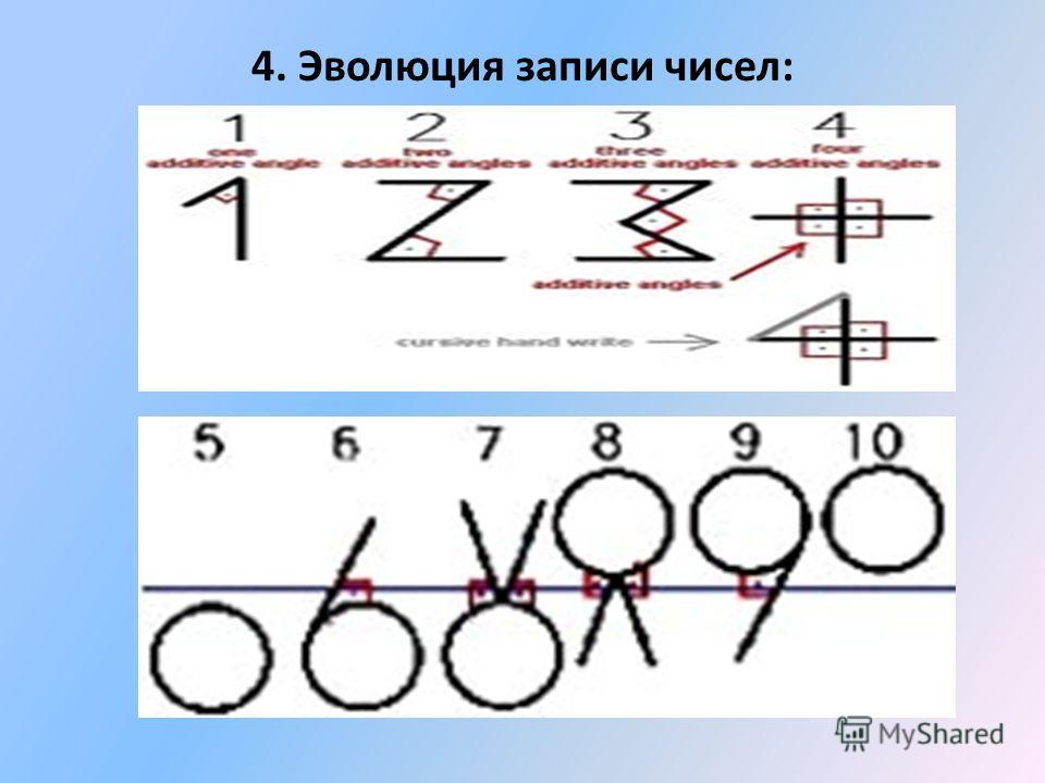 4. Эволюция записи чисел: