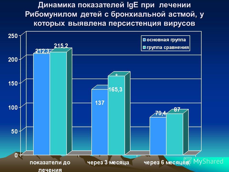 Динамика показателей IgE при лечении Рибомунилом детей с бронхиальной астмой, у которых выявлена персистенция вирусов *