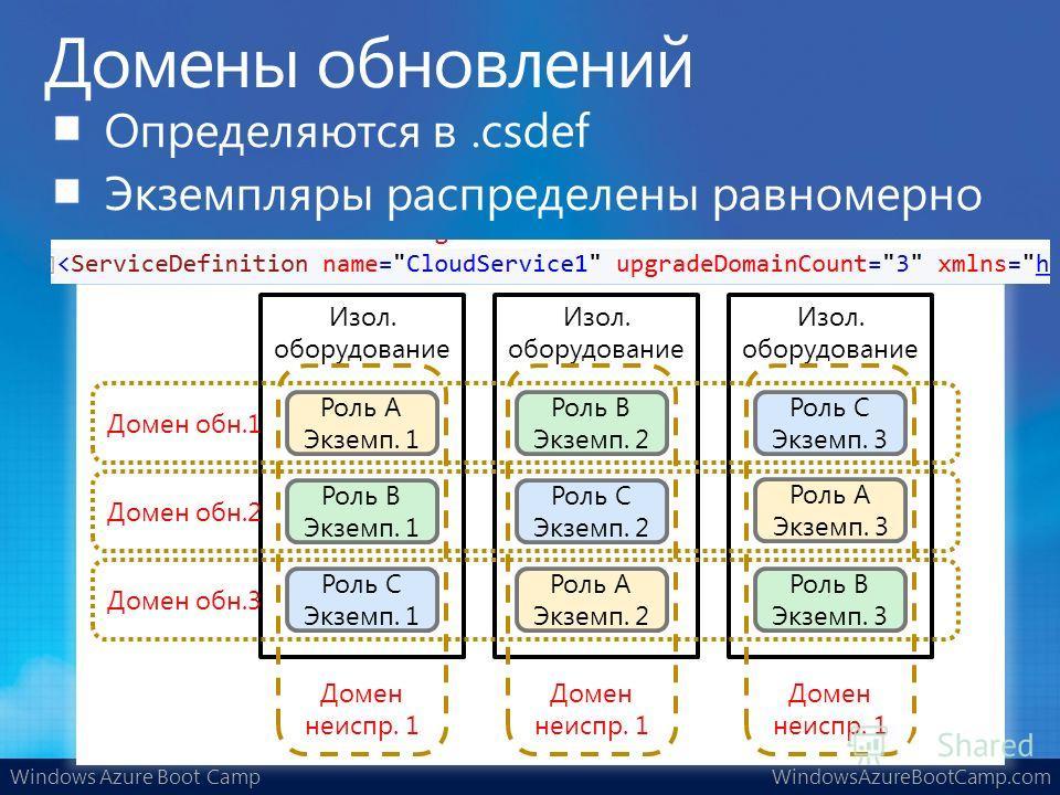 Windows Azure Boot CampWindowsAzureBootCamp.com Изол. оборудование Роль A Экземп. 1 Роль A Экземп. 3 Роль A Экземп. 2 Роль B Экземп. 1 Роль B Экземп. 3 Роль B Экземп. 2 Роль C Экземп. 1 Роль C Экземп. 3 Роль C Экземп. 2 Домен неиспр. 1 Домен обн.1 До