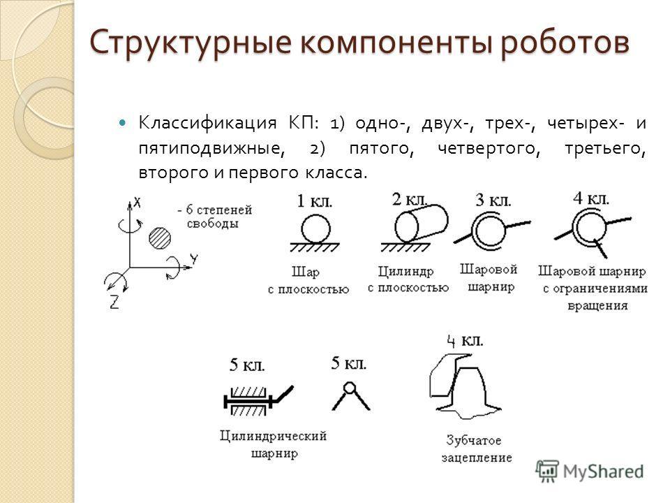 Структурные компоненты роботов Классификация КП : 1) одно -, двух -, трех -, четырех - и пятиподвижные, 2) пятого, четвертого, третьего, второго и первого класса.