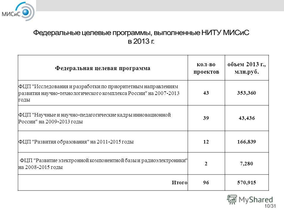 10/31 Федеральная целевая программа кол-во проектов объем 2013 г., млн.руб. ФЦП