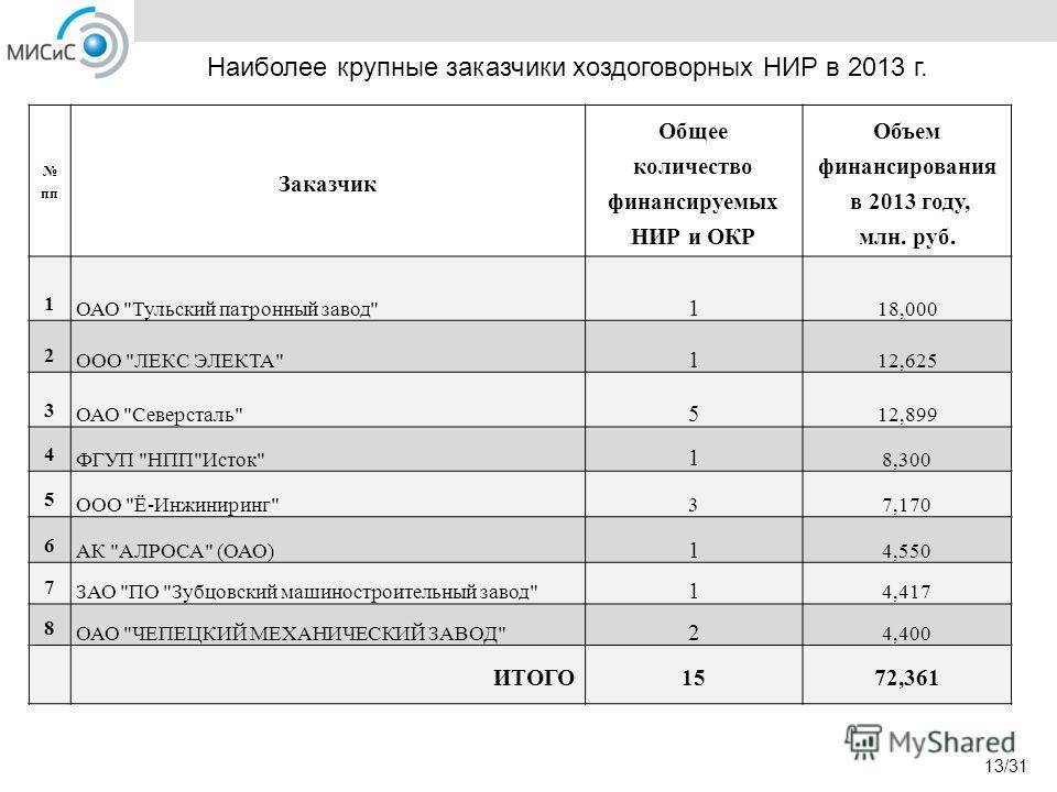 Наиболее крупные заказчики хоздоговорных НИР в 2013 г. пп Заказчик Общее количество финансируемых НИР и ОКР Объем финансирования в 2013 году, млн. руб. 1 ОАО
