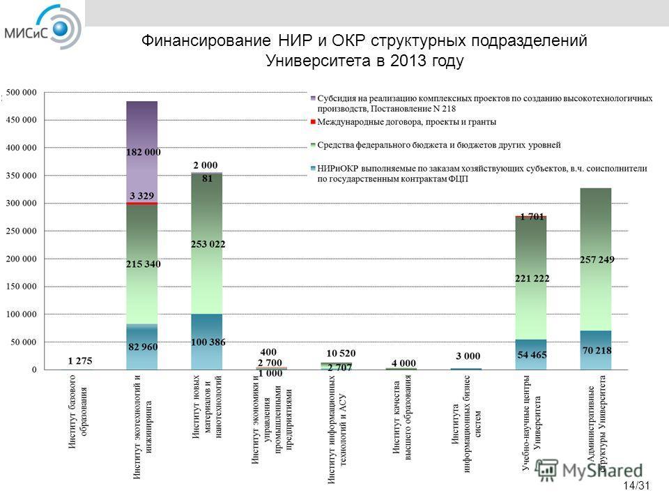 Финансирование НИР и ОКР структурных подразделений Университета в 2013 году 14/31