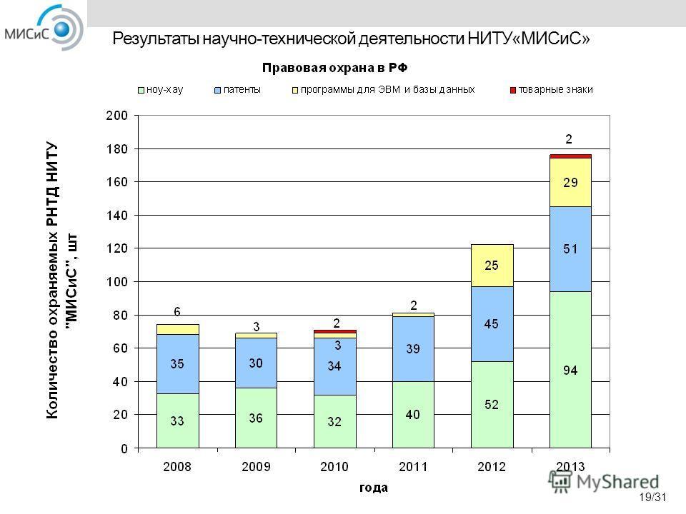 Результаты научно-технической деятельности НИТУ«МИСиС» 19/31