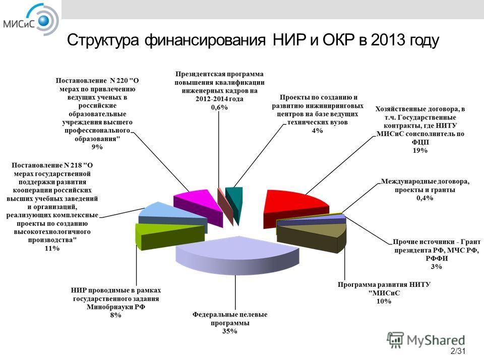 Структура финансирования НИР и ОКР в 2013 году 2/31