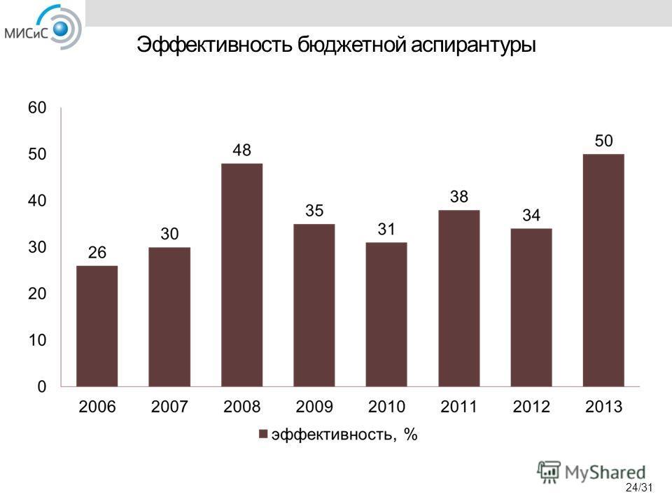 Эффективность бюджетной аспирантуры 24/31