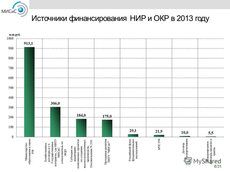 Источники финансирования НИР и ОКР в 2013 году 6/31