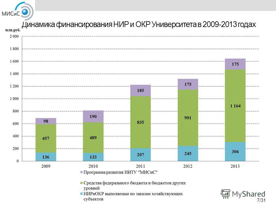 Динамика финансирования НИР и ОКР Университета в 2009-2013 годах 7/31