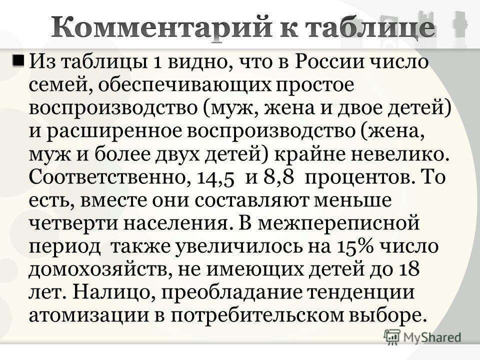 Из таблицы 1 видно, что в России число семей, обеспечивающих простое воспроизводство (муж, жена и двое детей) и расширенное воспроизводство (жена, муж и более двух детей) крайне невелико. Соответственно, 14,5 и 8,8 процентов. То есть, вместе они сост