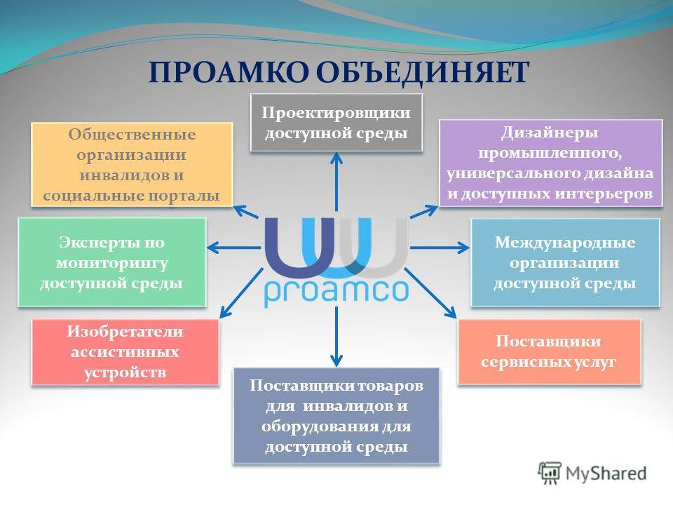 Миссия компании ПРОАМКО заключается в обеспечении создания безбарьерной среды для людей с ограниченными возможностями, их интеграция в жизнь общества Наши цели: МИССИЯ КОМПАНИИ внедрение на российском рынке передовой международной практики по организ