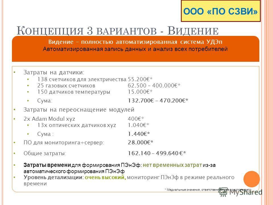 К ОНЦЕПЦИЯ 3 ВАРИАНТОВ - В ИДЕНИЕ Затраты на датчики: 138 счетчиков для электричества 55.200* 25 газовых счетчиков 62.500 – 400.000* 150 датчиков температуры 15.000* Сума: 132.700 - 470.200* Затраты на переоснащение модулей 2x Adam Modul xyz400* 13x