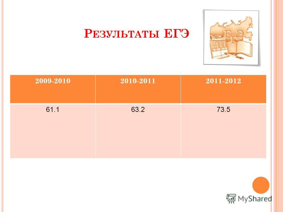 Р ЕЗУЛЬТАТЫ ЕГЭ 2009-20102010-20112011-2012 61.163.273.5