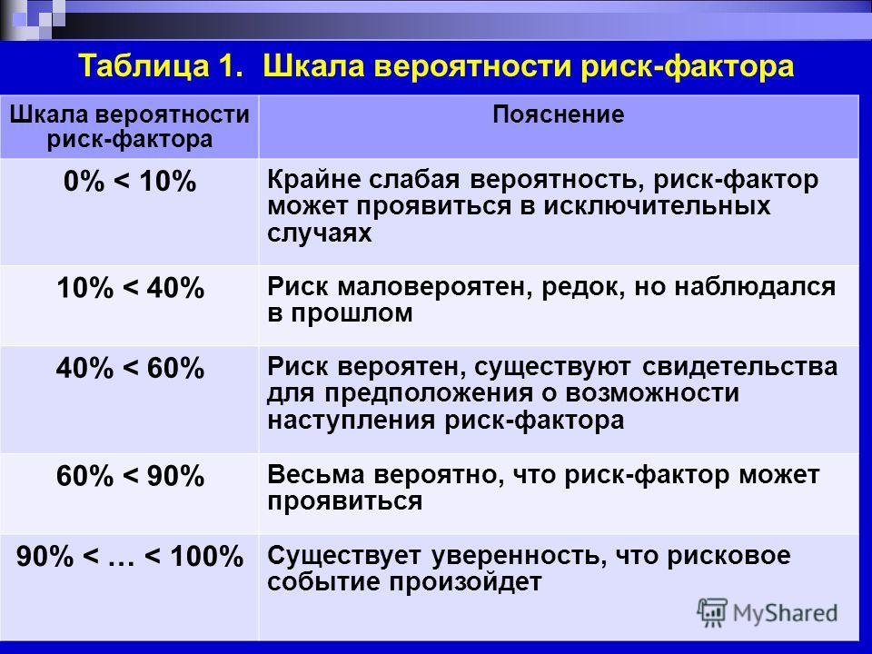 Таблица 1. Шкала вероятности риск-фактора 24 Шкала вероятности риск-фактора Пояснение 0% < 10% Крайне слабая вероятность, риск-фактор может проявиться в исключительных случаях 10% < 40% Риск маловероятен, редок, но наблюдался в прошлом 40% < 60% Риск