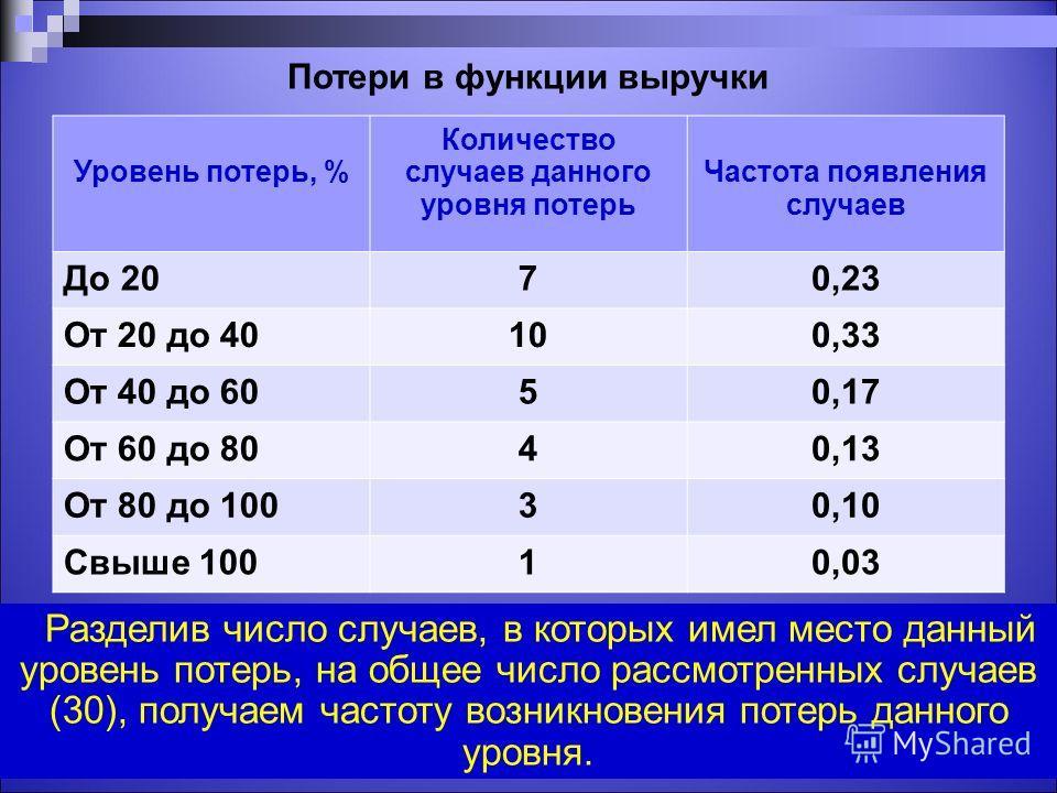 Потери в функции выручки Уровень потерь, % Количество случаев данного уровня потерь Частота появления случаев До 2070,23 От 20 до 40100,33 От 40 до 6050,17 От 60 до 8040,13 От 80 до 10030,10 Свыше 10010,03 28 Разделив число случаев, в которых имел ме