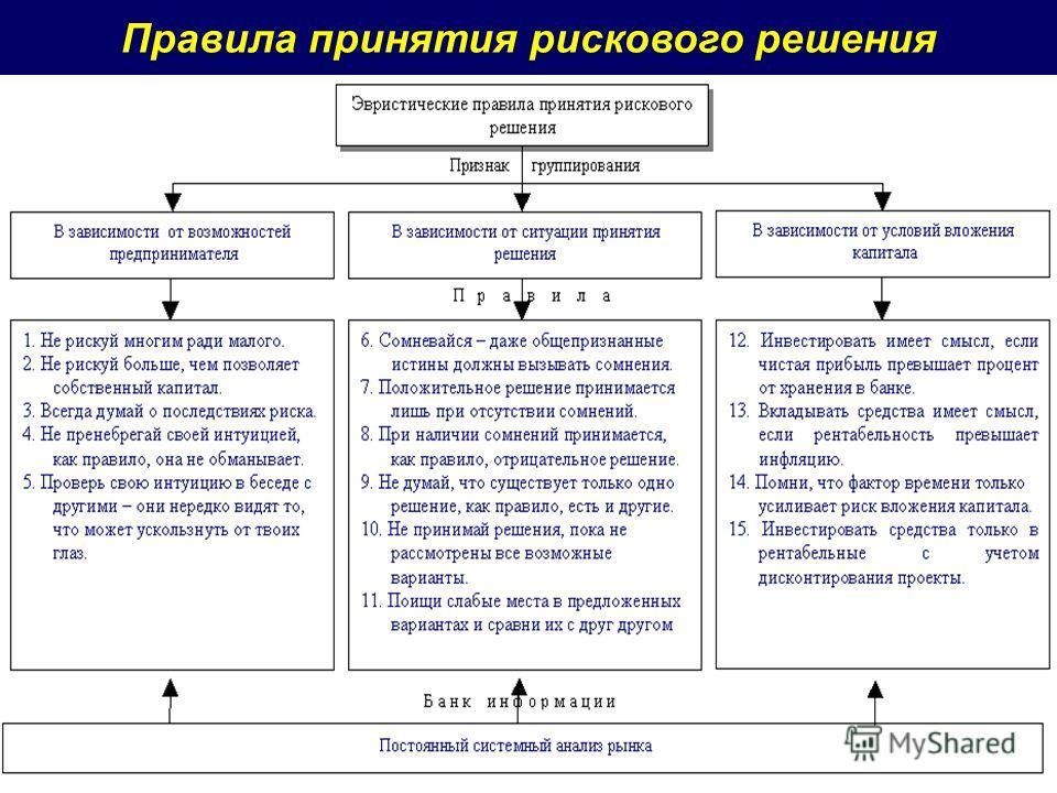Правила принятия рискового решения 49