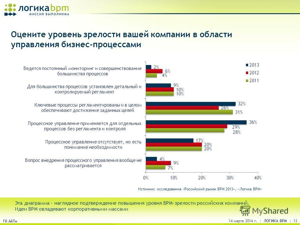 ГК АйТи Оцените уровень зрелости вашей компании в области управления бизнес-процессами Эта диаграмма – наглядное подтверждение повышения уровня BPM-зрелости российских компаний. Идеи BPM овладевают корпоративными массами Источник: исследование «Росси