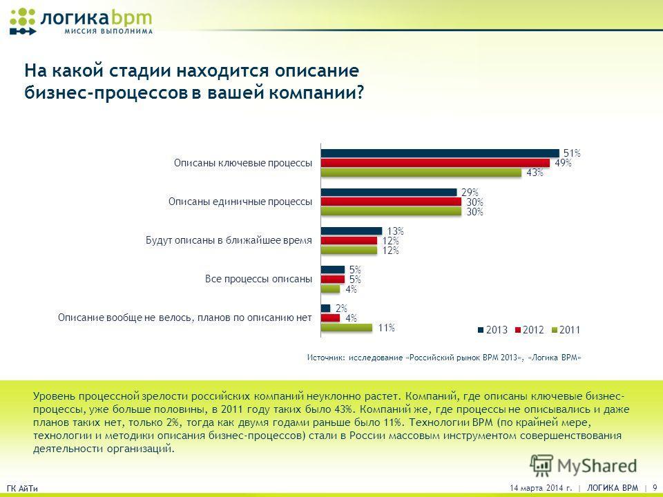 ГК АйТи На какой стадии находится описание бизнес-процессов в вашей компании? Уровень процессной зрелости российских компаний неуклонно растет. Компаний, где описаны ключевые бизнес- процессы, уже больше половины, в 2011 году таких было 43%. Компаний