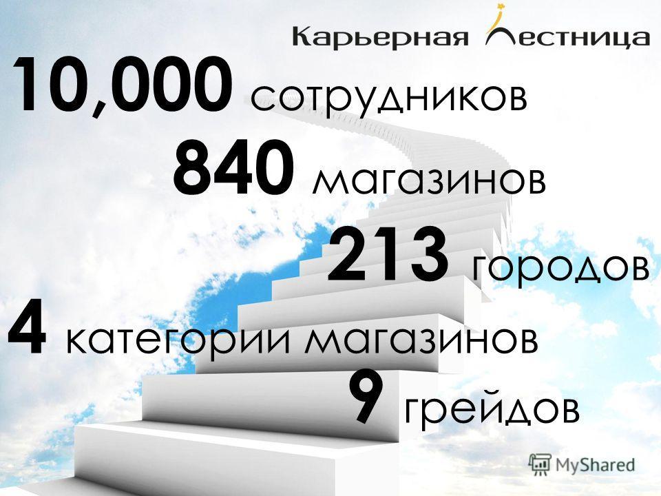 4 категории магазинов 9 грейдов 10,000 сотрудников 840 магазинов 213 городов