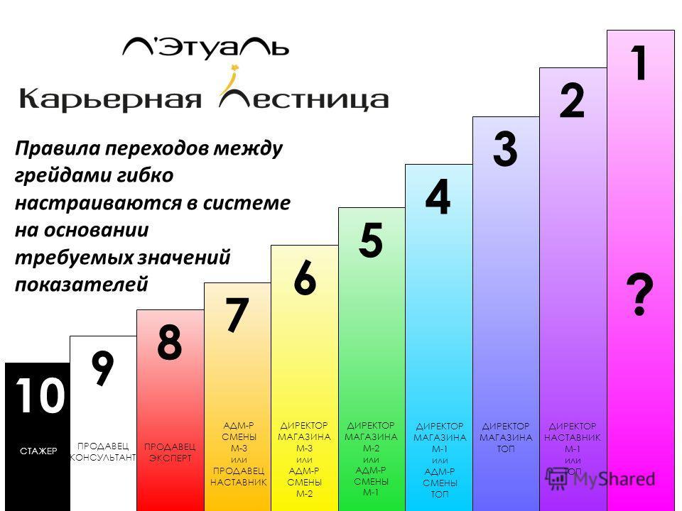 10 СТАЖЕР 9 ПРОДАВЕЦ КОНСУЛЬТАНТ 8 ПРОДАВЕЦ ЭКСПЕРТ 7 АДМ-Р СМЕНЫ М-3 или ПРОДАВЕЦ НАСТАВНИК 6 ДИРЕКТОР МАГАЗИНА М-3 или АДМ-Р СМЕНЫ М-2 5 ДИРЕКТОР МАГАЗИНА М-2 или АДМ-Р СМЕНЫ М-1 4 ДИРЕКТОР МАГАЗИНА М-1 или АДМ-Р СМЕНЫ ТОП 3 ДИРЕКТОР МАГАЗИНА ТОП 2