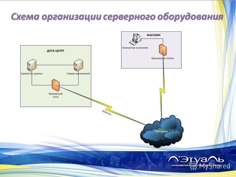 Схема организации серверного оборудования