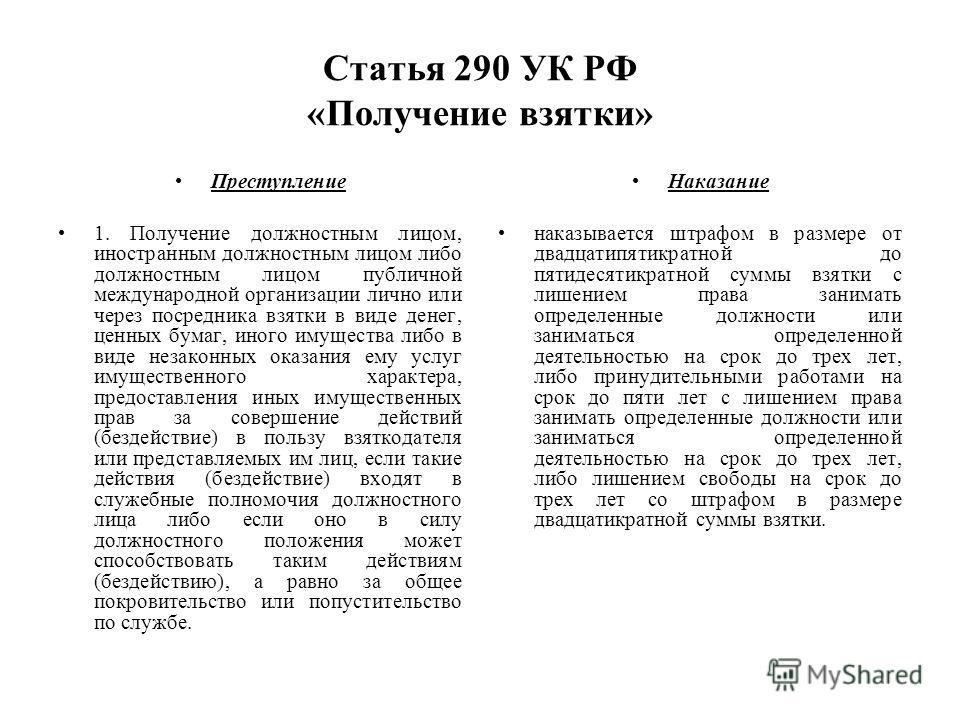 Статья 290 УК РФ «Получение взятки» Наказание наказывается штрафом в размере от двадцатипятикратной до пятидесятикратной суммы взятки с лишением права занимать определенные должности или заниматься определенной деятельностью на срок до трех лет, либо