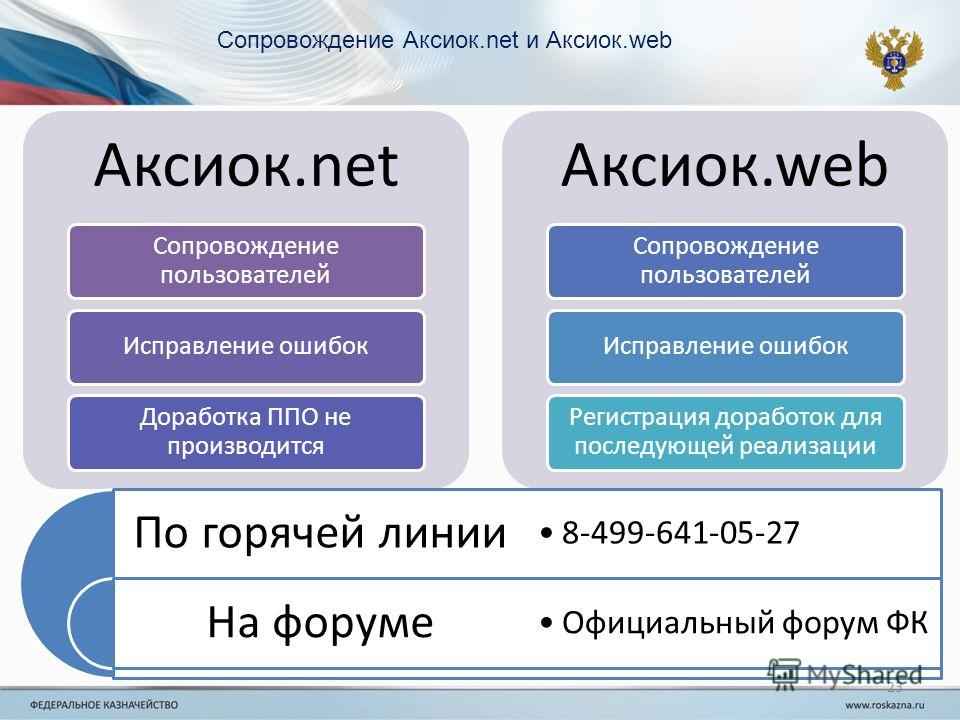 23 Сопровождение Аксиок.net и Аксиок.web Аксиок.net Сопровождение пользователей Исправление ошибок Доработка ППО не производится Аксиок.web Сопровождение пользователей Исправление ошибок Регистрация доработок для последующей реализации По горячей лин