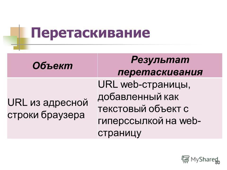 Перетаскивание Объект Результат перетаскивания URL из адресной строки браузера URL web-страницы, добавленный как текстовый объект с гиперссылкой на web- страницу 80