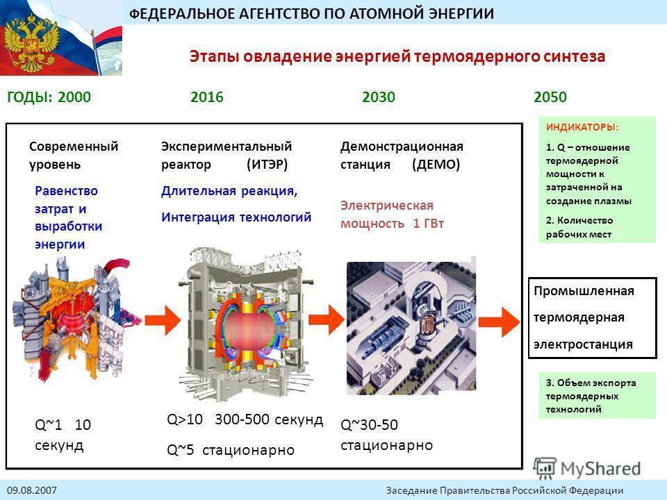 ГОДЫ: 2000 2016 2030 2050 Промышленная термоядерная электростанция 09.08.2007 Заседание Правительства Российской Федерации Ф ЕДЕРАЛЬНОЕ АГЕНТСТВО ПО АТОМНОЙ ЭНЕРГИИ ИНДИКАТОРЫ: 1. Q – отношение термоядерной мощности к затраченной на создание плазмы 2