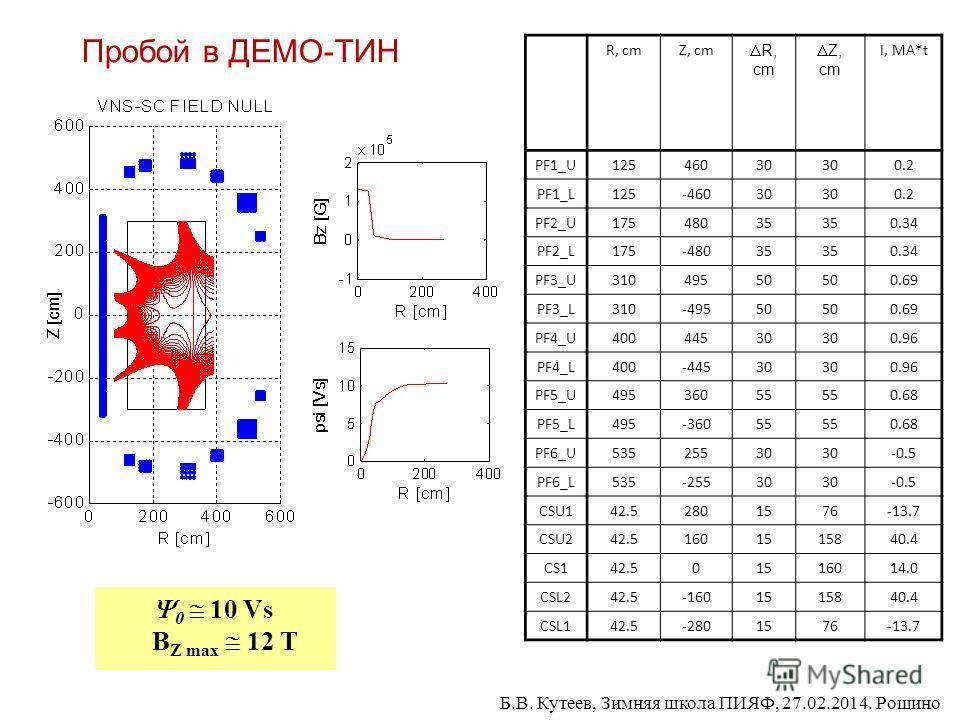 Пробой в ДЕМО-ТИН 0 10 Vs B Z max 12 T R, cmZ, cm R, cm Z, cm I, MA*t PF1_U12546030 0.2 PF1_L125-46030 0.2 PF2_U17548035 0.34 PF2_L175-48035 0.34 PF3_U31049550 0.69 PF3_L310-49550 0.69 PF4_U40044530 0.96 PF4_L400-44530 0.96 PF5_U49536055 0.68 PF5_L49